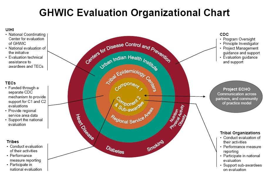 GHWIC Org Chart